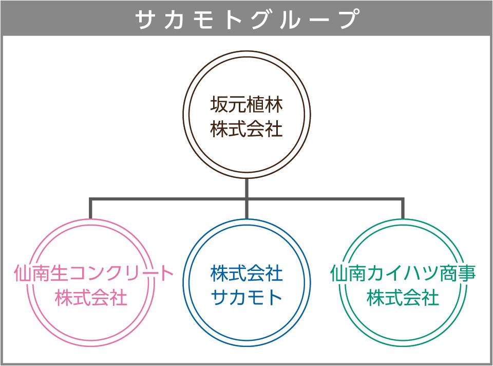 サカモトグループ組織図